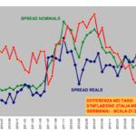 Spread nominale e reale. Grafico di M. Bella, S. Di Sanzo e L. Mauro da lavoce.info