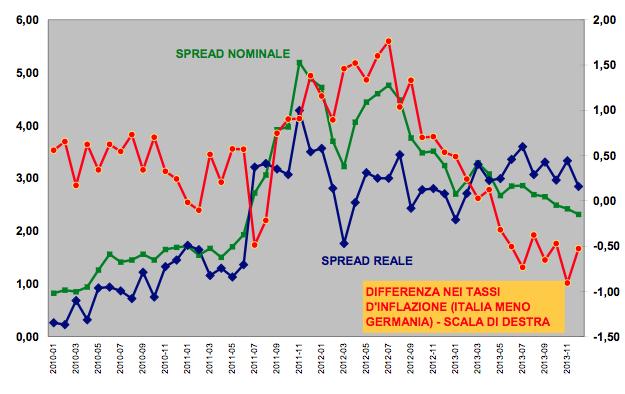 Grafico di M. Bella, S. Di Sanzo e L. Mauro da lavoce.info