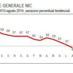 L'indice generale NIC (tendenziale)