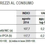 L'indice dei prezzi al consumo ad agosto