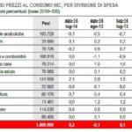L'indice dei prezzi al consumo per divisione di spesa