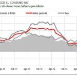 L'indice storico dei prezzi al consumo