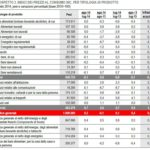 L'indice dei prezzi al consumo per tipologia di prodotto