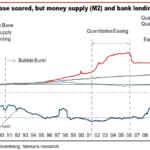 Base monetaria e inflazione in Giappone. Fonte: Nomura