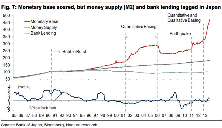 japan-monetary-base-v-inflation-1