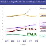 Qual è la domanda italiana di personale ad elevata specializzazione?