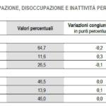 occupati e disoccupati a luglio in Italia