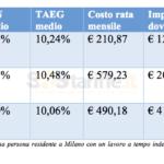 La rata mensile media, TAN e TAEG medi, importo totale dovuto