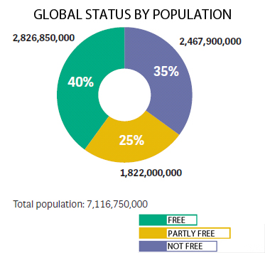 GLOBAL STATUS BY POPULATION -  libertà nel mondo