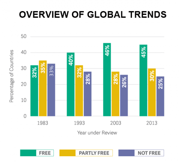 Overview of global trends