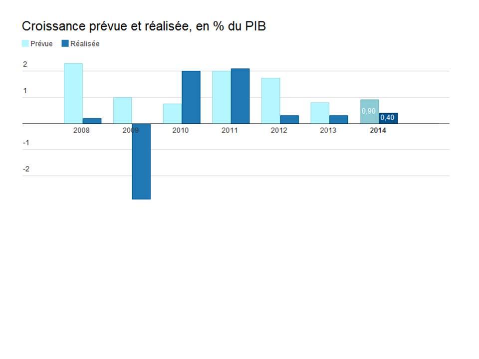 Previsioni e realtà PIB Francia