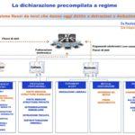 dichiarazione dei redditi precompilata 1