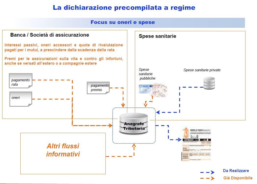 730 precompilato i rischi su mutui e polizze nextquotidiano for Agenzia entrate dichiarazione precompilata