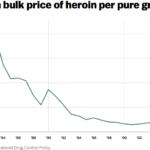 Andamento del prezzo dell'eroina (fonte: vox.com)
