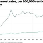Arresti collegati alla droga (fonte: Vox.com)