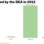 Quantità di droghe sequestrate dalla DEA nel 2012 (fonte: Vox.com)