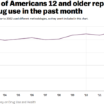 Percentuale di adolescenti che hanno detto di aver fatto uso di droghe nell'ultimo mese (fonte: Vox.com)