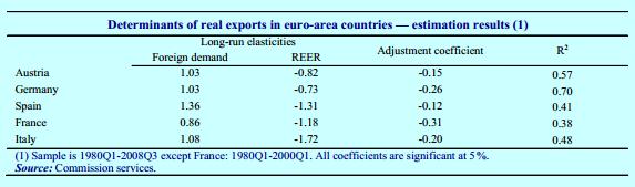 Elasticità esportazioni