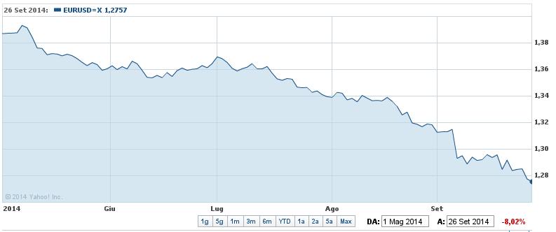 Cambio euro/dollaro (svalutazione)
