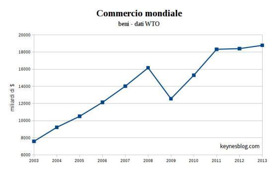 export mondiale svalutazione