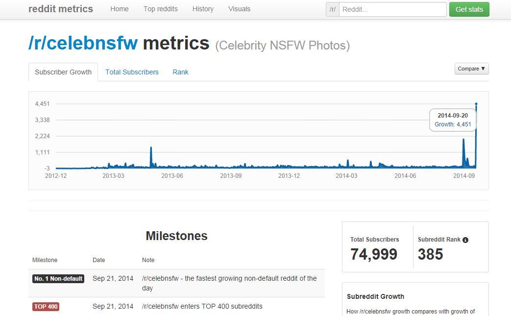 Il grafico mostra le statistiche di /r/celebnsfw e lo spike del 20 settembre