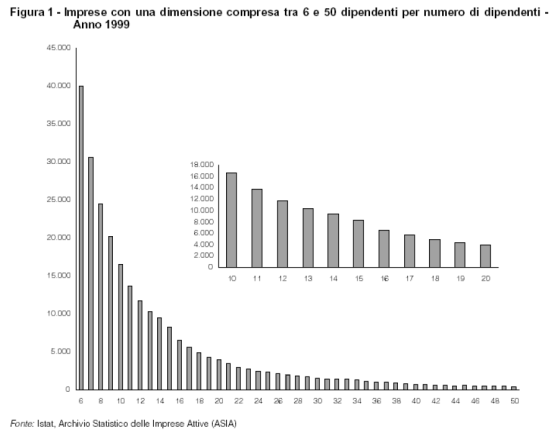 Numero di imprese per classe di addetti. Elaborazione di Giuseppe Marotta da Diritto delle Relazioni Industriali, XII, 3, pp. 428-34, 2002