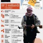 Dove prende i soldi l'ISIS