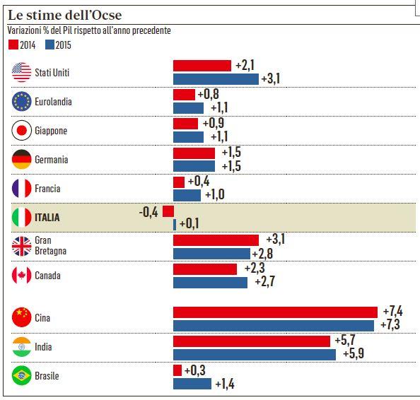 italia calimero recessione ocse
