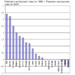 Ed è quello in cui la deregolamentazione del mercato del lavoro è stata di gran lunga maggiore