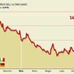 italia recessione 2
