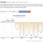 italia recessione deficit pil 2