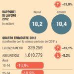 In Italia non è difficile licenziare: tra il 2011 e il 2012 quasi due milioni di licenziamenti