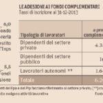 TFR: le adesioni ai fondi complementari