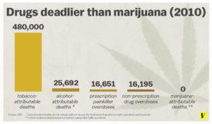 Le droghe più letali della marijuana (infografica: Vox.com)