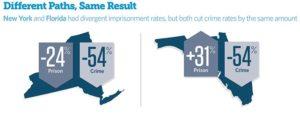 Carcerazione e reati: correlazione?