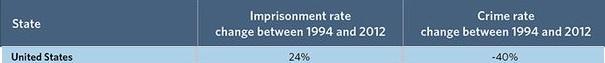 più carceri meno crimine 3