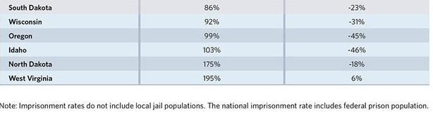 più carceri meno crimine 5