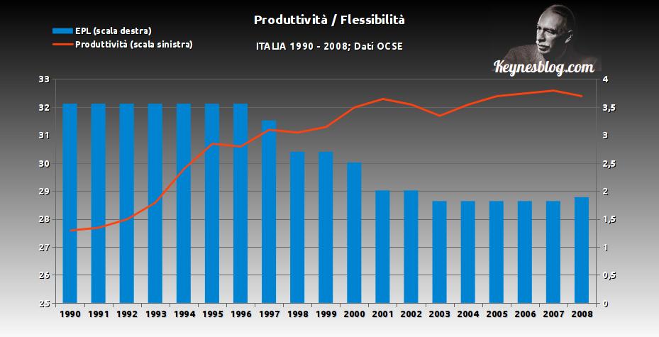 Produttività e flessibilità: più flessibili non significa più produttivi.