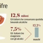 Quanti italiani consumano ed esagerano con le bevande alcooliche