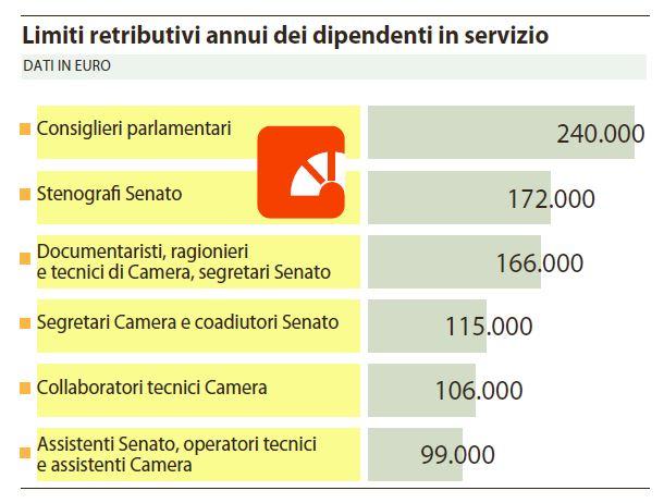 Quanto guadagneranno i dipendenti di camera e senato for Camera e senato differenze