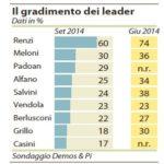 Sondaggi, il gradimento di Renzi in calo