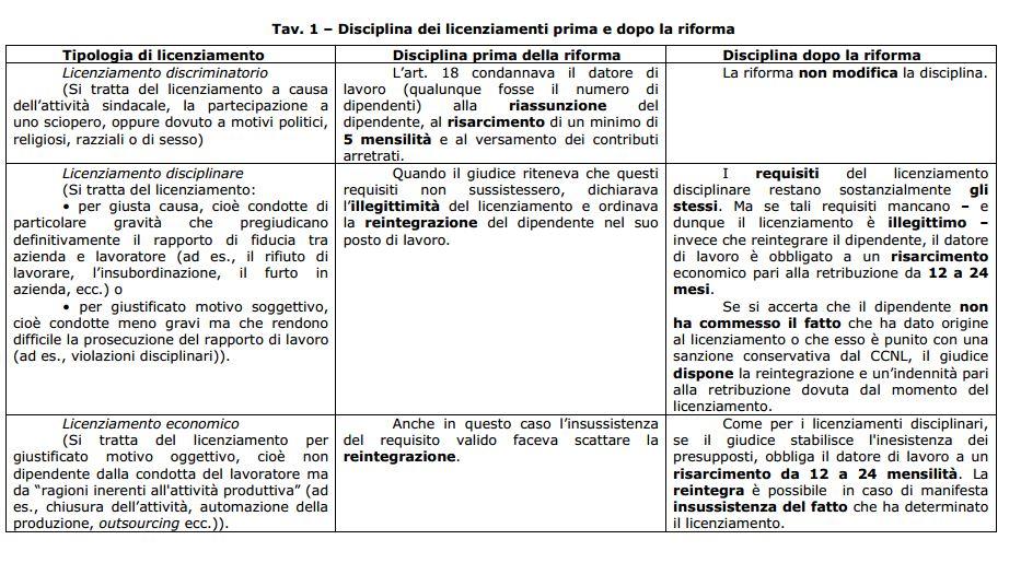 riforma fornero articolo 18