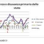 spesa pubblica grasso che cola 9