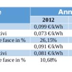 La variazione del prezzo dell'energia intercorsa tra il 2012 e il 2014  tra le offerte del mercato libero che la tariffa di Maggior Tutela