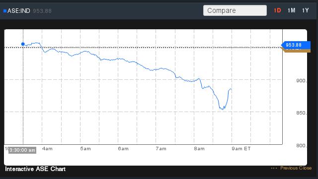 Indice della Borsa di Atene, 15/10/2014
