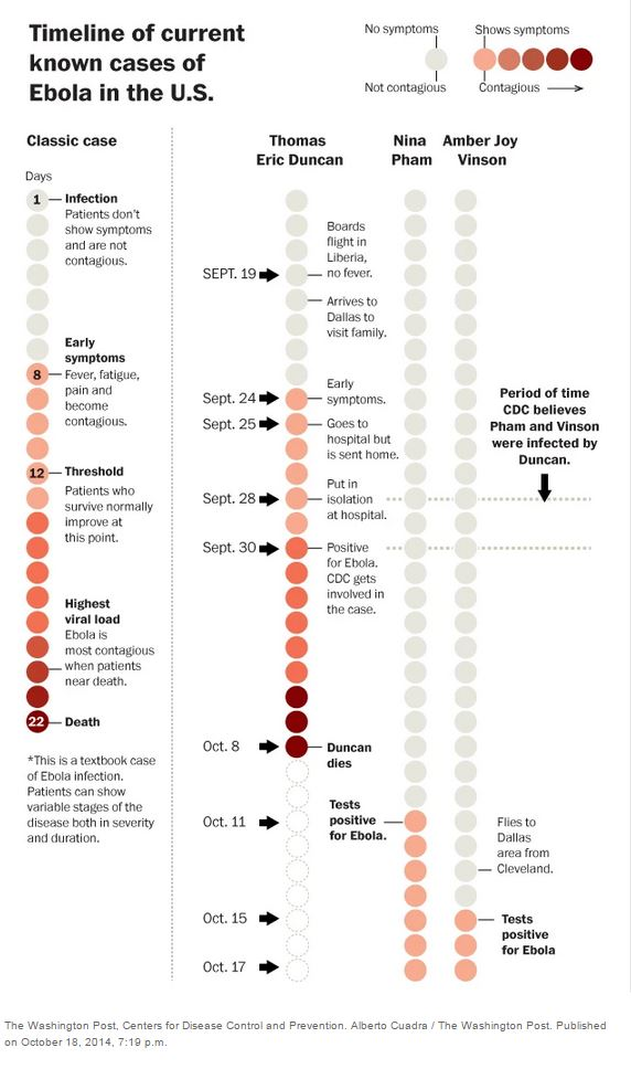 Comportamento di Ebola (fonte: Washington Post)