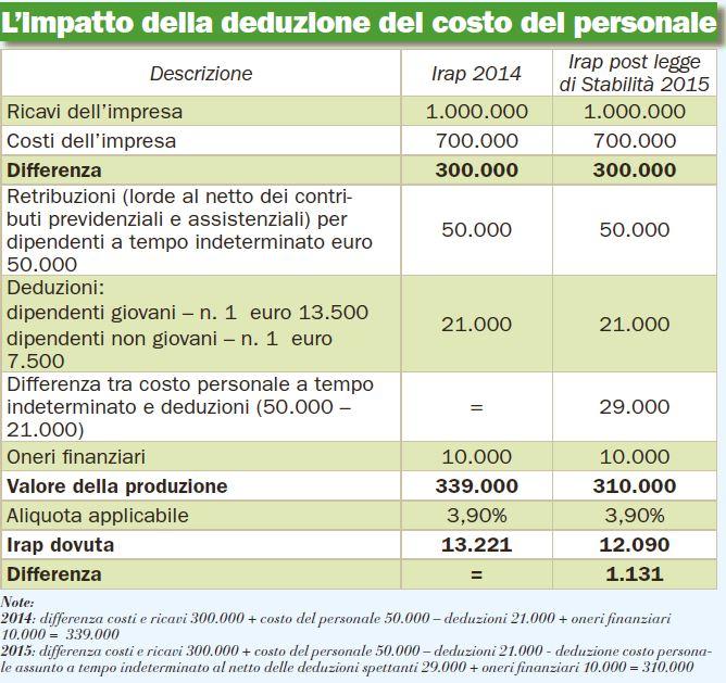 L'infografica di Italia oggi sulle deduzioni Irap (24 ottobre 2014)