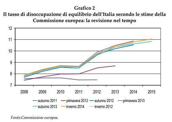 Stile dell'UE per la disoccupazione strutturale italiana. Fonte: CER