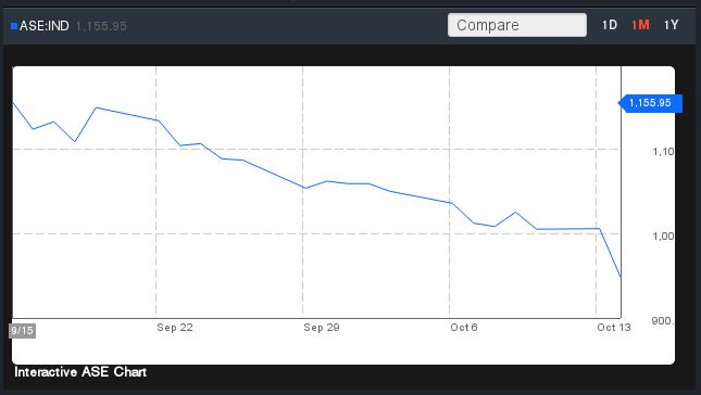 Indice Borsa di Atene ultimo mese