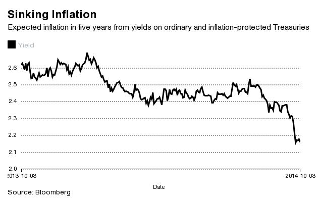 Aspettative di inflazione, USA